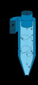 Cyclone-separator